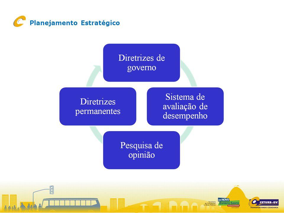 Planejamento Estratégico – CETURB 2008/2010 Projetos CETURB – 2008-2010 Plano de Metas CETURB 2008-2010 Estratégias ES-2025 1.Projeto Gestão do Orçamento 2.Projeto Inadimplência 4.Projeto Plano de Marketing 5.Projeto Pesquisa 6.Projeto Terminais 7.Projeto Capital Humano 8.Projeto Novo TRANSCOL 10.