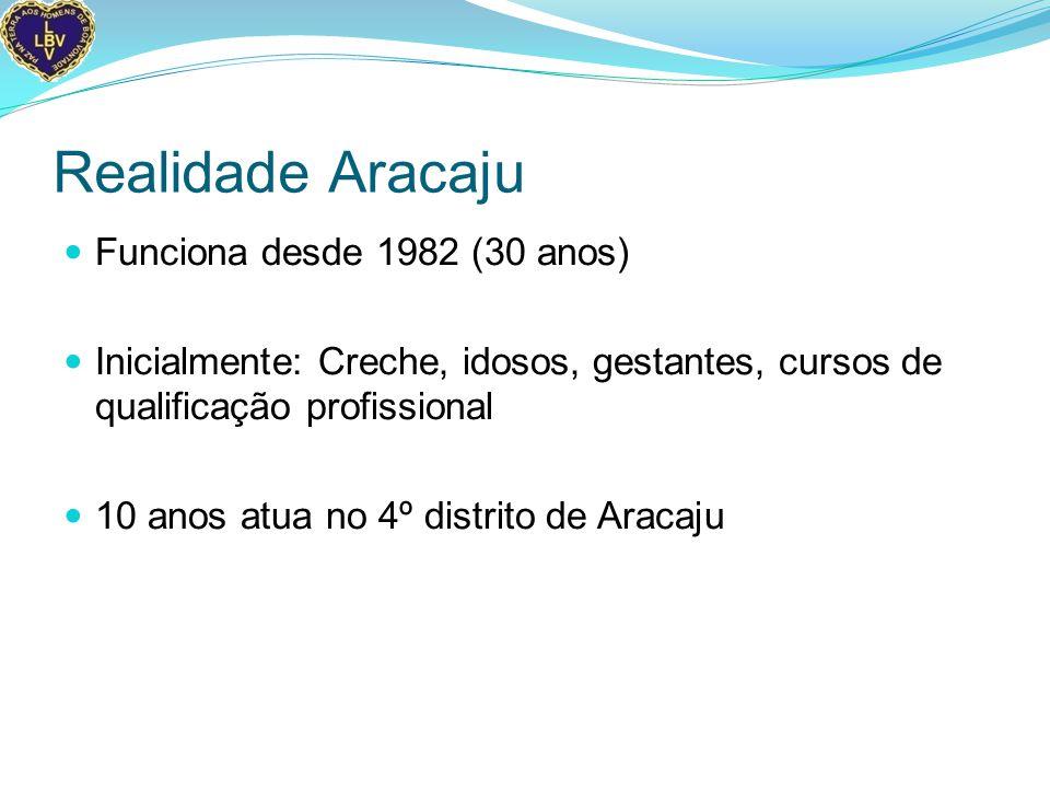 Realidade Aracaju Funciona desde 1982 (30 anos) Inicialmente: Creche, idosos, gestantes, cursos de qualificação profissional 10 anos atua no 4º distrito de Aracaju