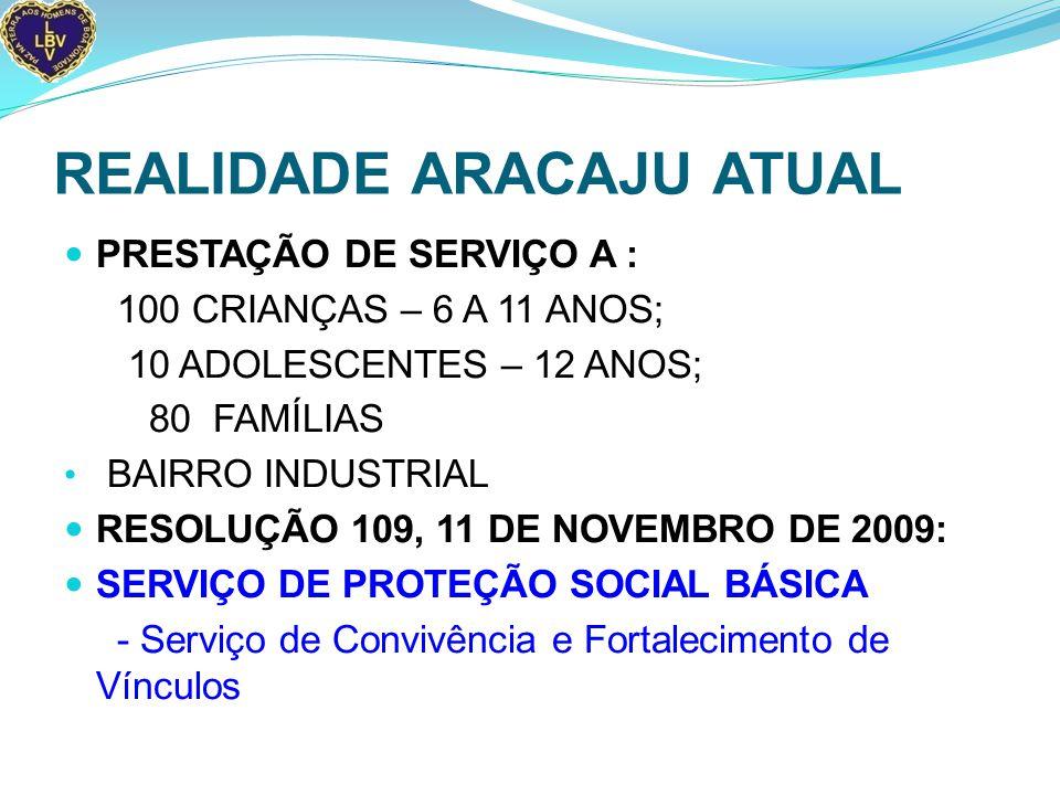 REALIDADE ARACAJU ATUAL PRESTAÇÃO DE SERVIÇO A : 100 CRIANÇAS – 6 A 11 ANOS; 10 ADOLESCENTES – 12 ANOS; 80 FAMÍLIAS BAIRRO INDUSTRIAL RESOLUÇÃO 109, 11 DE NOVEMBRO DE 2009: SERVIÇO DE PROTEÇÃO SOCIAL BÁSICA - Serviço de Convivência e Fortalecimento de Vínculos