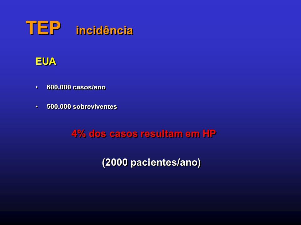 TEP incidência EUA 600.000 casos/ano 500.000 sobreviventes 4% dos casos resultam em HP (2000 pacientes/ano) EUA 600.000 casos/ano 500.000 sobrevivente