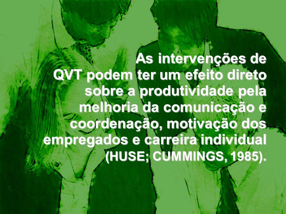 As intervenções de QVT podem ter um efeito direto sobre a produtividade pela melhoria da comunicação e coordenação, motivação dos empregados e carreir