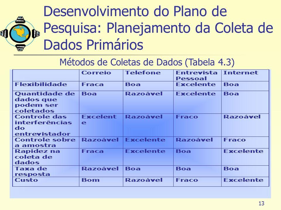13 Métodos de Coletas de Dados (Tabela 4.3) Desenvolvimento do Plano de Pesquisa: Planejamento da Coleta de Dados Primários