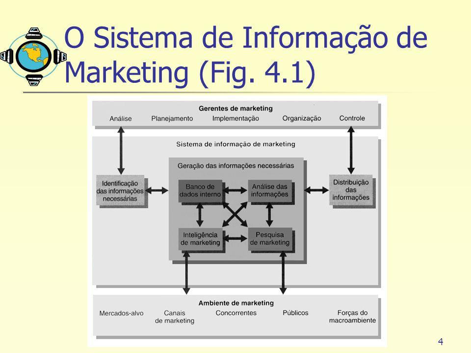 4 O Sistema de Informação de Marketing (Fig. 4.1)