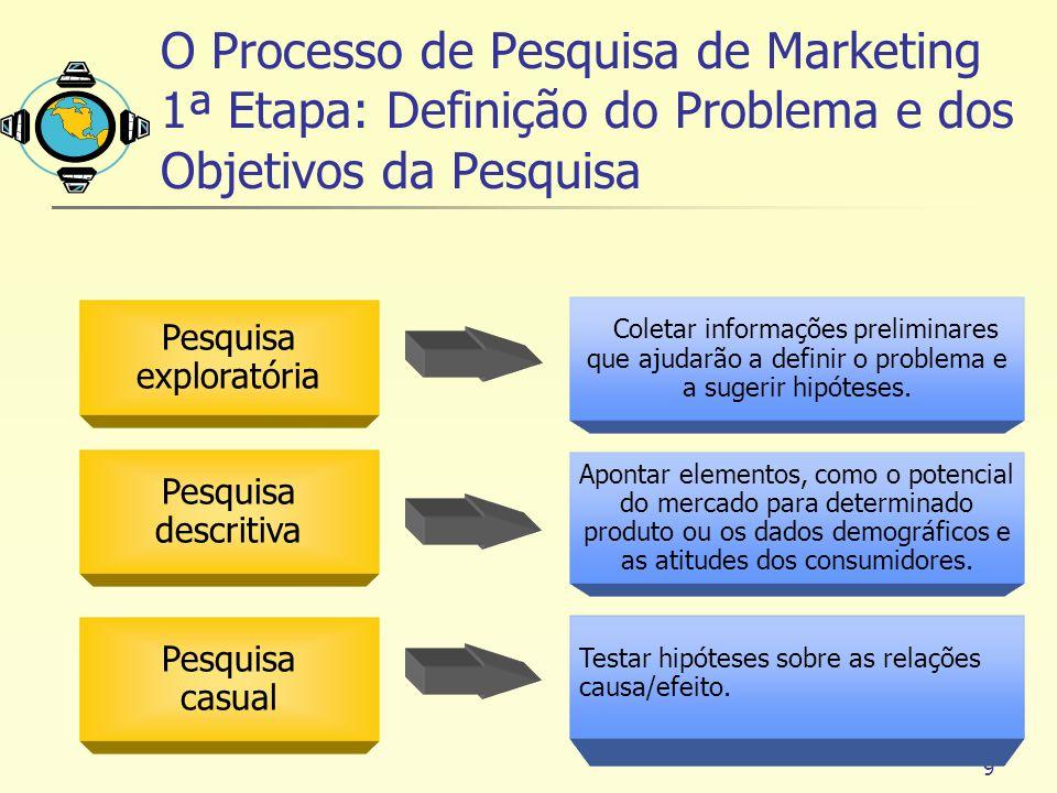 9 O Processo de Pesquisa de Marketing 1ª Etapa: Definição do Problema e dos Objetivos da Pesquisa Pesquisa exploratória Pesquisa descritiva Pesquisa c