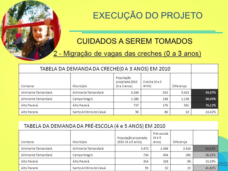 EXECUÇÃO DO PROJETO 2 - Migração de vagas das creches (0 a 3 anos) CUIDADOS A SEREM TOMADOS TABELA DA DEMANDA DA CRECHE(0 A 3 ANOS) EM 2010 ComarcaMunicípio População projetada 2010 (0 a 3 anos) Creche (0 a 3 anos)Diferença Almirante Tamandaré 6.2486335.61589,87% Almirante TamandaréCampo Magro1.2861481.13888,49% Alto Paraná 73717656176,12% Alto ParanáSanto Antônio do Caiuá96861010,42% TABELA DA DEMANDA DA PRÉ-ESCOLA (4 e 5 ANOS) EM 2010 ComarcaMunicípio População projetada 2010 (4 a 5 anos) Pré-escola (4 a 5 anos)Diferença Almirante Tamandaré 3.4721.0482.42469,82% Almirante TamandaréCampo Magro73445428038,15% Alto Paraná 4143189623,19% Alto ParanáSanto Antônio do Caiuá55322341,82%