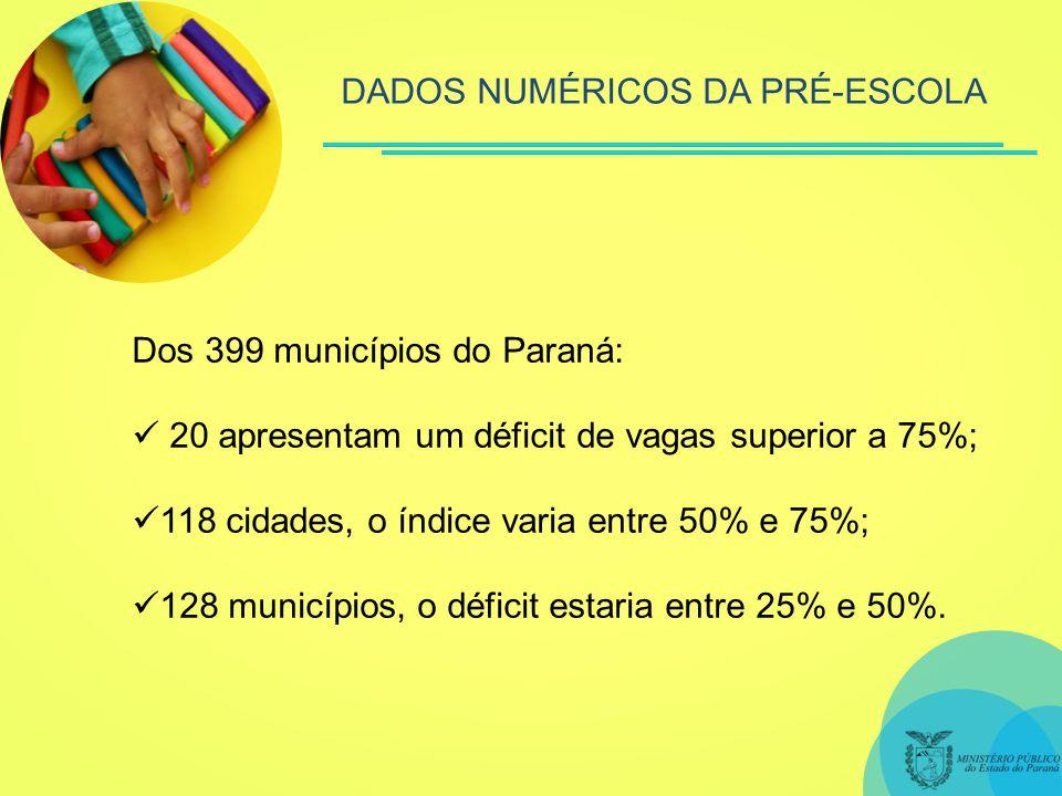 Dos 399 municípios do Paraná: 20 apresentam um déficit de vagas superior a 75%; 118 cidades, o índice varia entre 50% e 75%; 128 municípios, o déficit estaria entre 25% e 50%.
