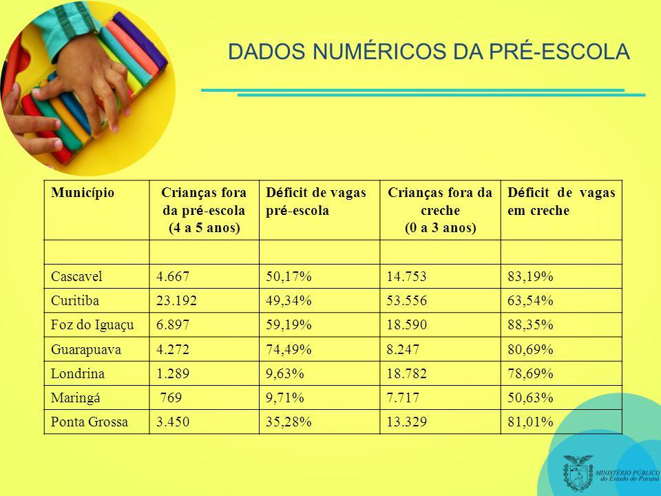 Munic í pioCrian ç as fora da pr é -escola (4 a 5 anos) D é ficit de vagas pr é -escola Crian ç as fora da creche (0 a 3 anos) D é ficit de vagas em creche Cascavel4.66750,17%14.75383,19% Curitiba23.19249,34%53.55663,54% Foz do Igua ç u 6.89759,19%18.59088,35% Guarapuava4.27274,49%8.24780,69% Londrina1.2899,63%18.78278,69% Maring á 7699,71%7.71750,63% Ponta Grossa3.45035,28%13.32981,01%