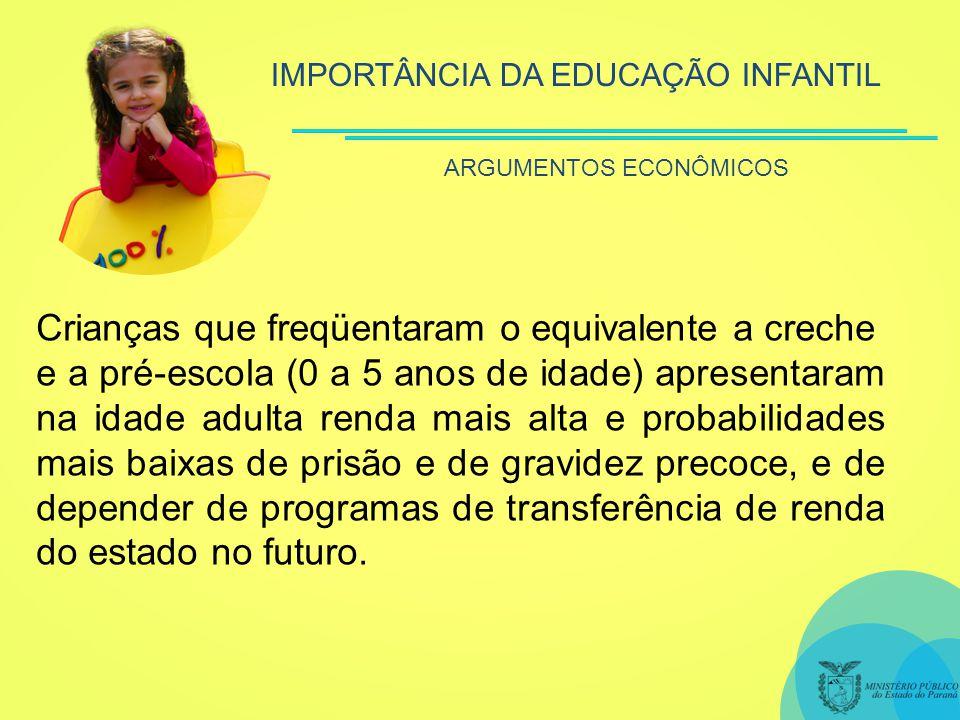 IMPORTÂNCIA DA EDUCAÇÃO INFANTIL Crianças que freqüentaram o equivalente a creche e a pré-escola (0 a 5 anos de idade) apresentaram na idade adulta renda mais alta e probabilidades mais baixas de prisão e de gravidez precoce, e de depender de programas de transferência de renda do estado no futuro.