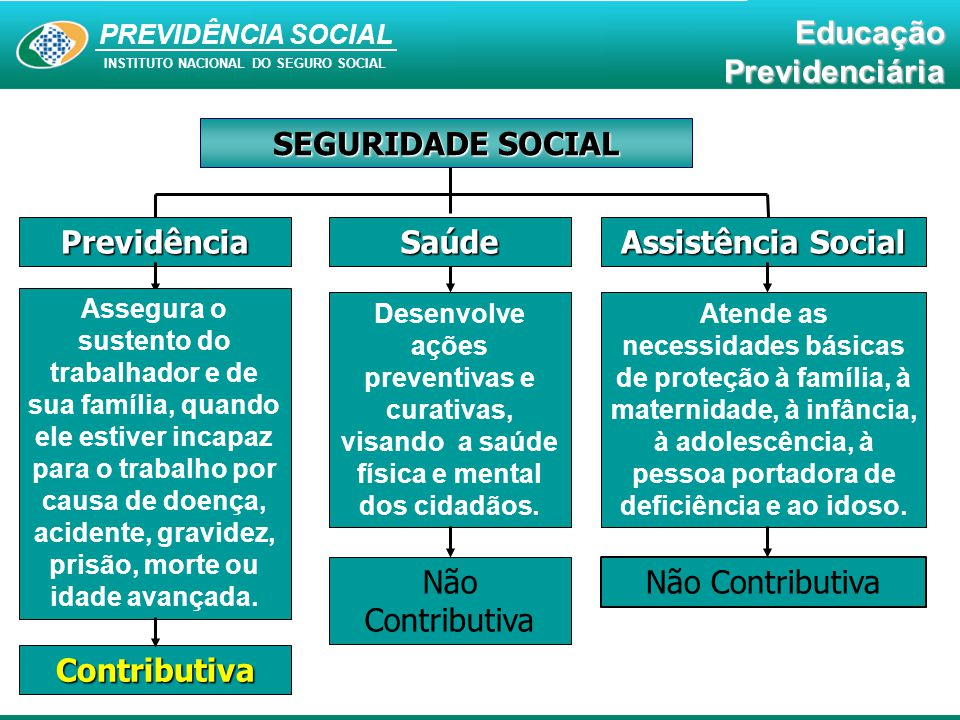 PREVIDÊNCIA SOCIAL INSTITUTO NACIONAL DO SEGURO SOCIAL EducaçãoPrevidenciária Previdência Assistência Social Saúde Contributiva Não Contributiva SEGUR