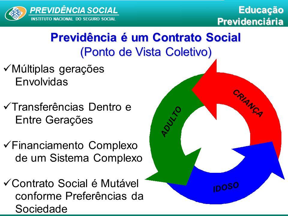 PREVIDÊNCIA SOCIAL INSTITUTO NACIONAL DO SEGURO SOCIAL EducaçãoPrevidenciária Previdência é um Contrato Social (Ponto de Vista Coletivo) Múltiplas ger