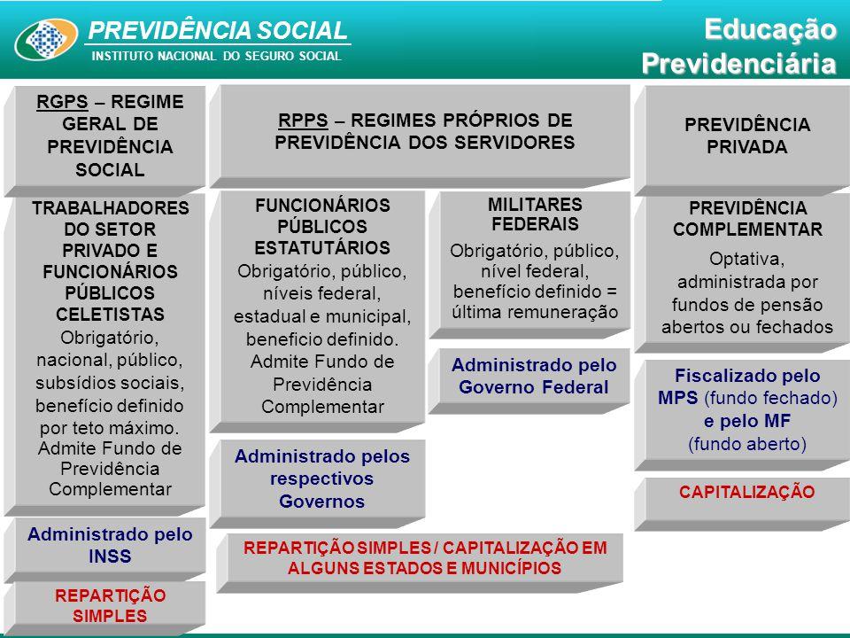 PREVIDÊNCIA SOCIAL INSTITUTO NACIONAL DO SEGURO SOCIAL EducaçãoPrevidenciária TRABALHADORES DO SETOR PRIVADO E FUNCIONÁRIOS PÚBLICOS CELETISTAS Obriga