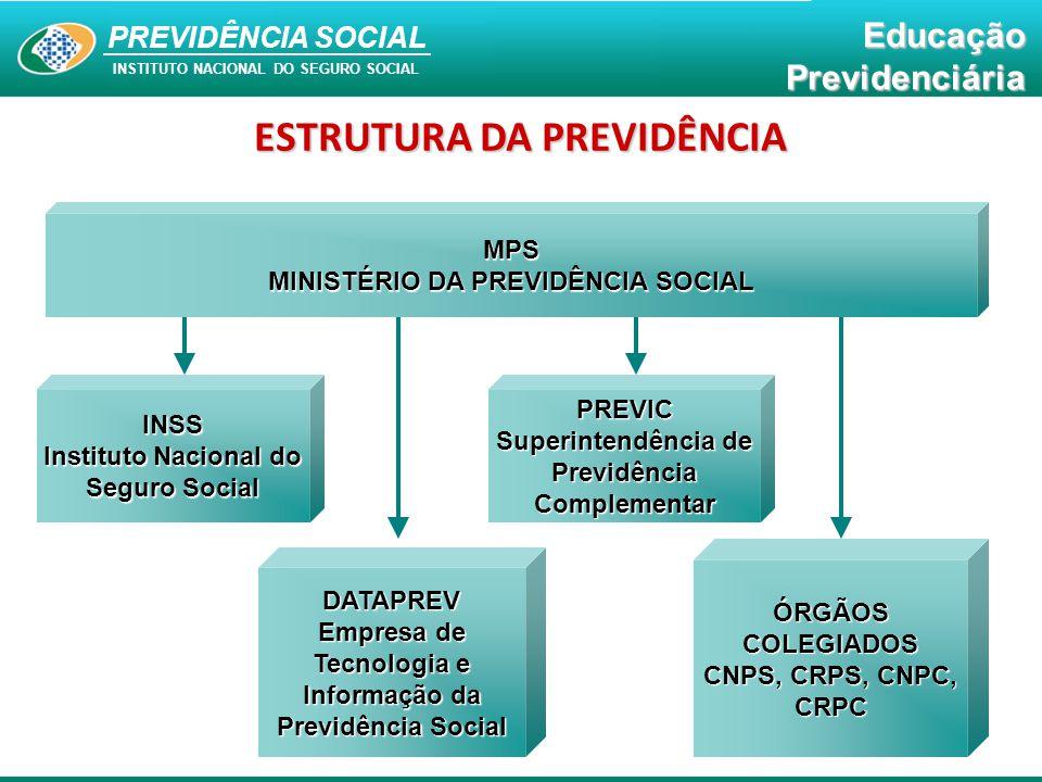 PREVIDÊNCIA SOCIAL INSTITUTO NACIONAL DO SEGURO SOCIAL EducaçãoPrevidenciária ESTRUTURA DA PREVIDÊNCIA MPS MINISTÉRIO DA PREVIDÊNCIA SOCIAL INSS Insti