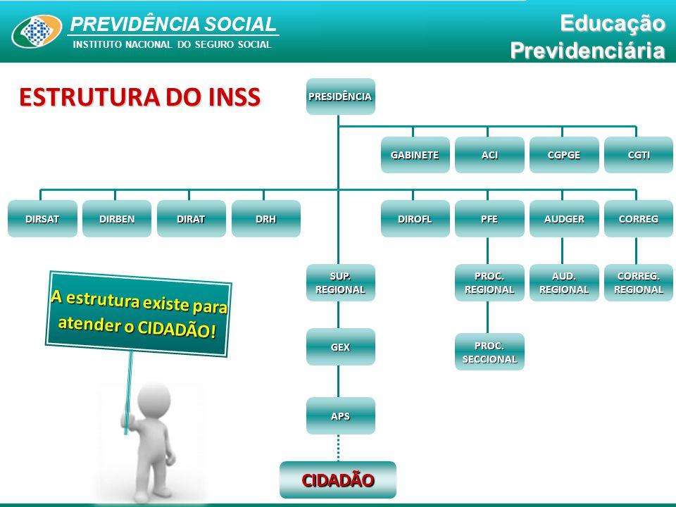 PREVIDÊNCIA SOCIAL INSTITUTO NACIONAL DO SEGURO SOCIAL EducaçãoPrevidenciáriaPRESIDÊNCIAGABINETECGTICGPGEACI DIROFLCORREGAUDGERPFE DIRSATDRHDIRATDIRBE