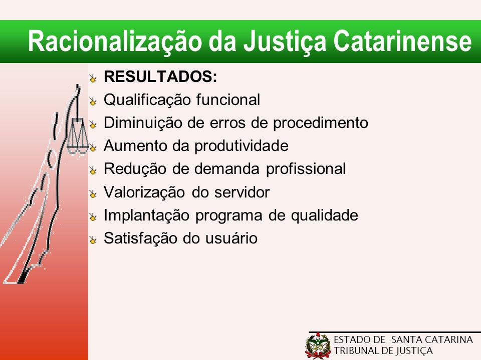 ESTADO DE SANTA CATARINA TRIBUNAL DE JUSTIÇA Racionalização da Justiça Catarinense RESULTADOS: Qualificação funcional Diminuição de erros de procedime