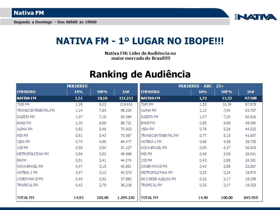 Titulo Nativa FM Segunda a Domingo – Das 06h00 às 19h00 Ranking de Audiência Nativa FM: Líder de Audiência no maior mercado do Brasil!!!.