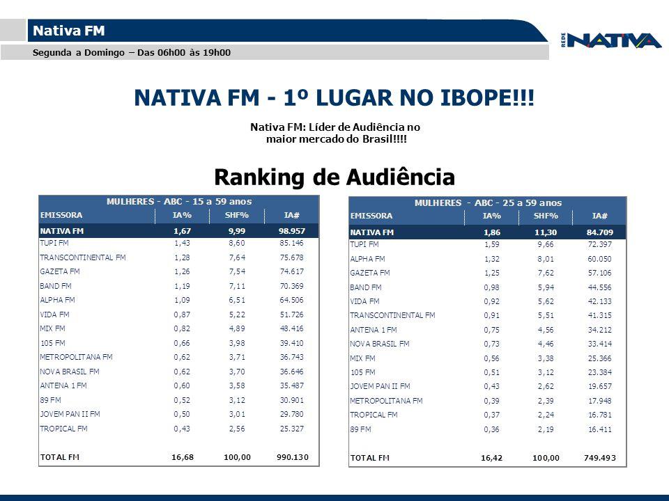 Titulo Nativa FM Ranking de Audiência Nativa FM: Líder de Audiência no maior mercado do Brasil!!!.