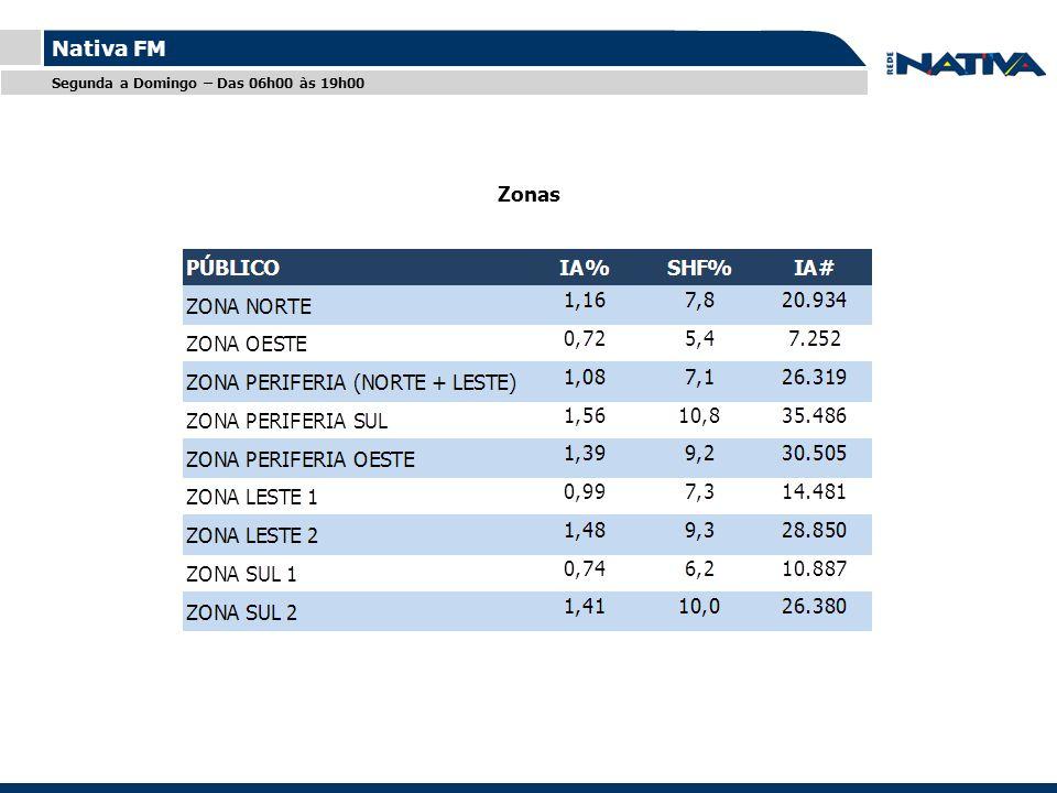 Titulo ZONA CENTRO: BELA VISTA, BOM RETIRO, BRAS, CAMBUCI, CONSOLAÇÃO, LIBERDADE, PARI, REPÚBLICA, SANTA CECÍLIA E SÉ.