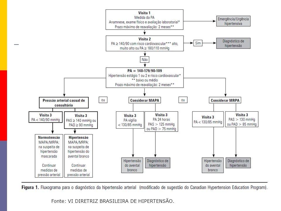 HAS - Classificação CLASSIFICAÇÃO DA PRESSÃO ARTERIAL DE ACORDO COM A MEDIDA CASUAL NO CONSULTÓRIO (>18 ANOS) CLASSIFICAÇÃO PRESSÃO SITÓLICA (mmHg) PRESSÃO DIASTÓLICA (mmHg) Ótima <120 <80 Normal <130 <85 Limítrofe * 130-139 85-89 Hipertensão estágio 1 140-159 90-99 Hipertensão estágio 2 160-179 100-109 Hipertensão estágio 3 >ou =180 > ou =110 Hipertensão sistólica isolada > ou =140 <90 Quando as pressões sistólica e diastólica situam-se em categorias diferentes, a maior deve ser utilizada para classificação da pressão arterial.