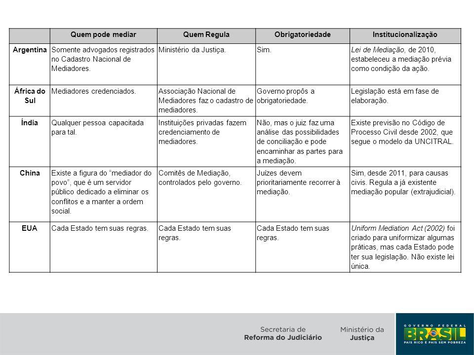 Quem pode mediarQuem RegulaObrigatoriedadeInstitucionalização Argentina Somente advogados registrados no Cadastro Nacional de Mediadores. Ministério d