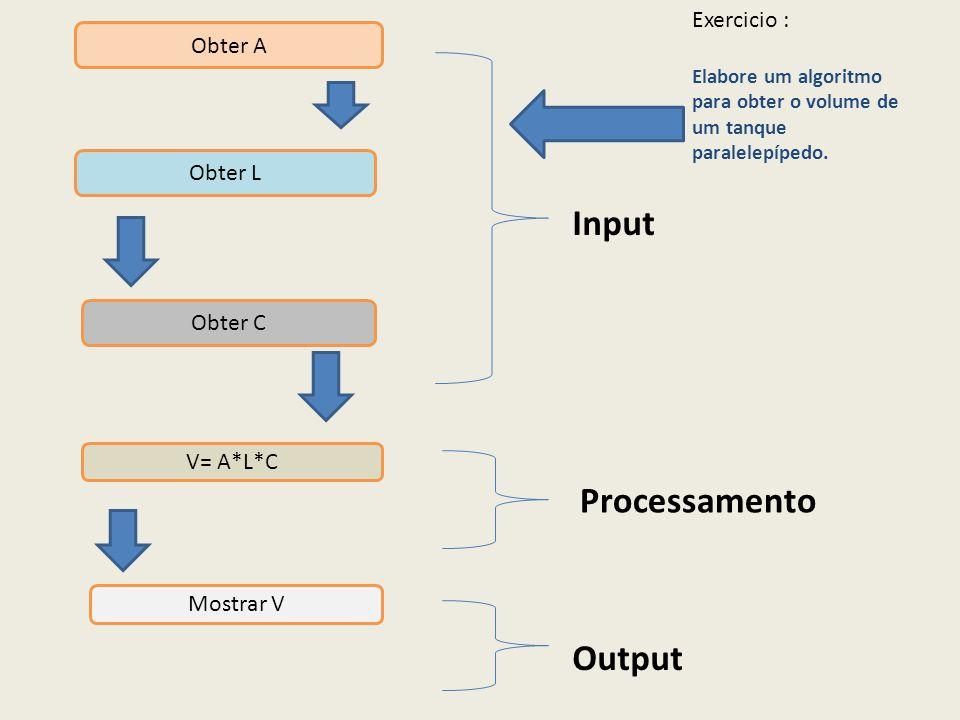 Obter A Obter L Obter C V= A*L*C Mostrar V Input Processamento Output Exercicio : Elabore um algoritmo para obter o volume de um tanque paralelepípedo.