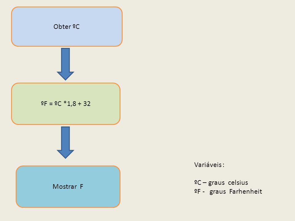 Obter ºC ºF = ºC *1,8 + 32 Mostrar F Variáveis : ºC – graus celsius ºF - graus Farhenheit