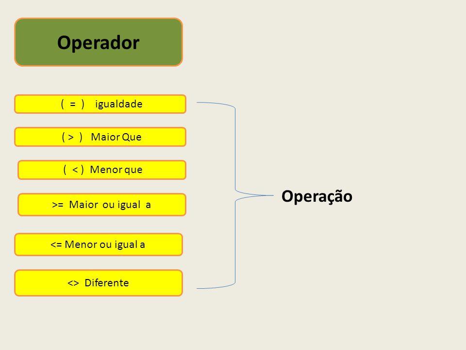 ( < ) Menor que Operador ( = ) igualdade ( > ) Maior Que >= Maior ou igual a <= Menor ou igual a <> Diferente Operação