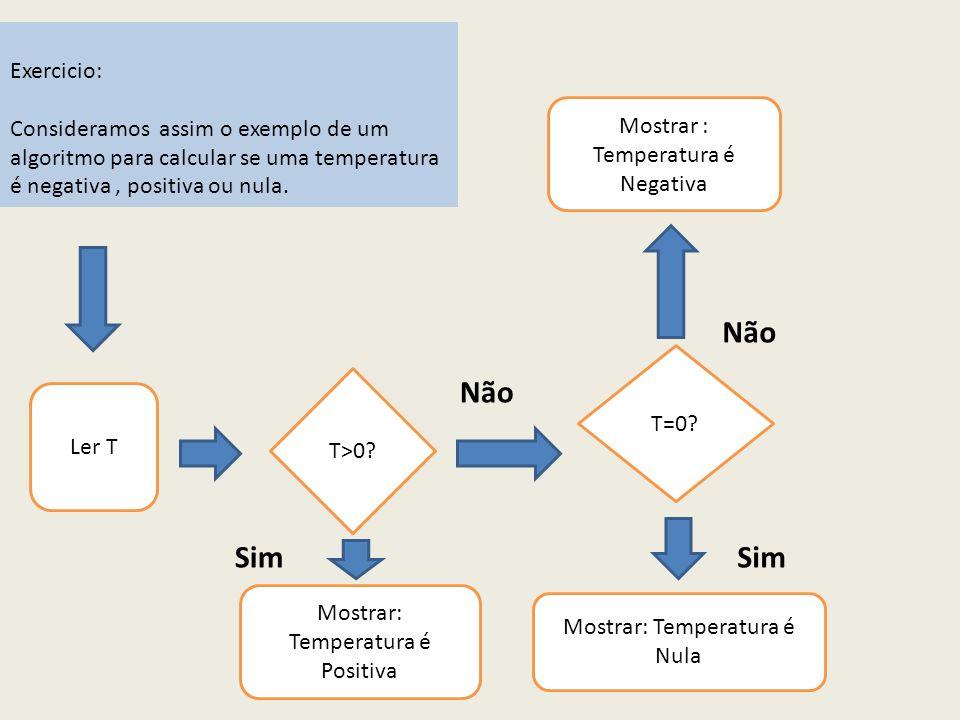 Exercicio: Consideramos assim o exemplo de um algoritmo para calcular se uma temperatura é negativa, positiva ou nula.