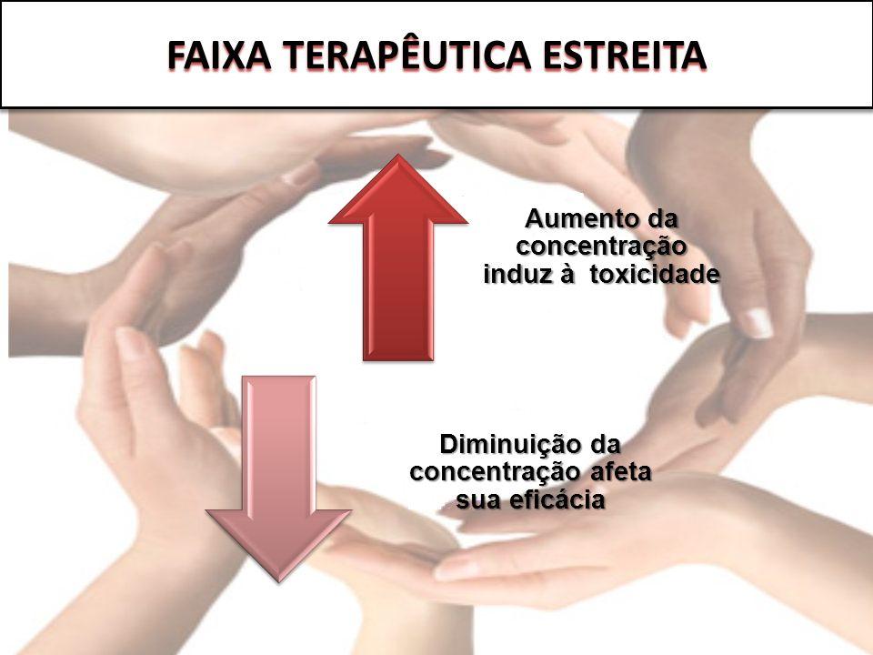 Aumento da concentração induz à toxicidade Diminuição da concentração afeta sua eficácia FAIXA TERAPÊUTICA ESTREITA