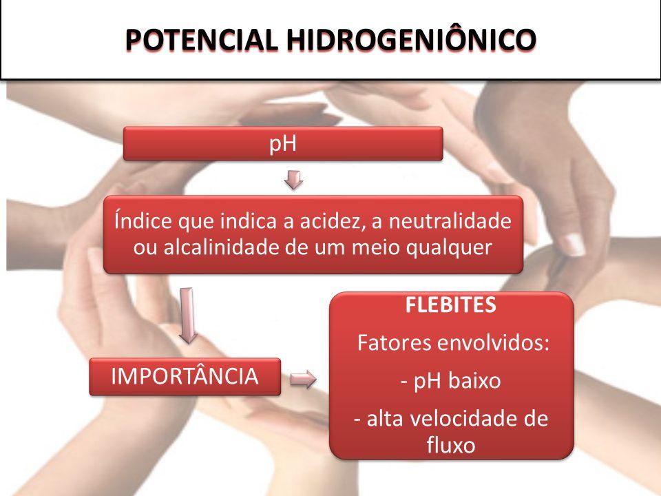 pH Índice que indica a acidez, a neutralidade ou alcalinidade de um meio qualquer IMPORTÂNCIA FLEBITES Fatores envolvidos: - pH baixo - alta velocidad