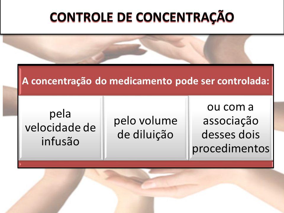 A concentração do medicamento pode ser controlada: pela velocidade de infusão pelo volume de diluição ou com a associação desses dois procedimentos CO