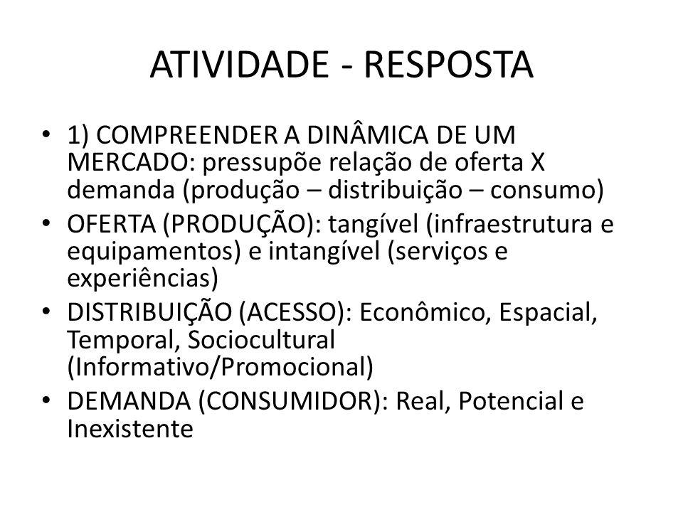 ATIVIDADE - RESPOSTA 1) COMPREENDER A DINÂMICA DE UM MERCADO: pressupõe relação de oferta X demanda (produção – distribuição – consumo) OFERTA (PRODUÇ