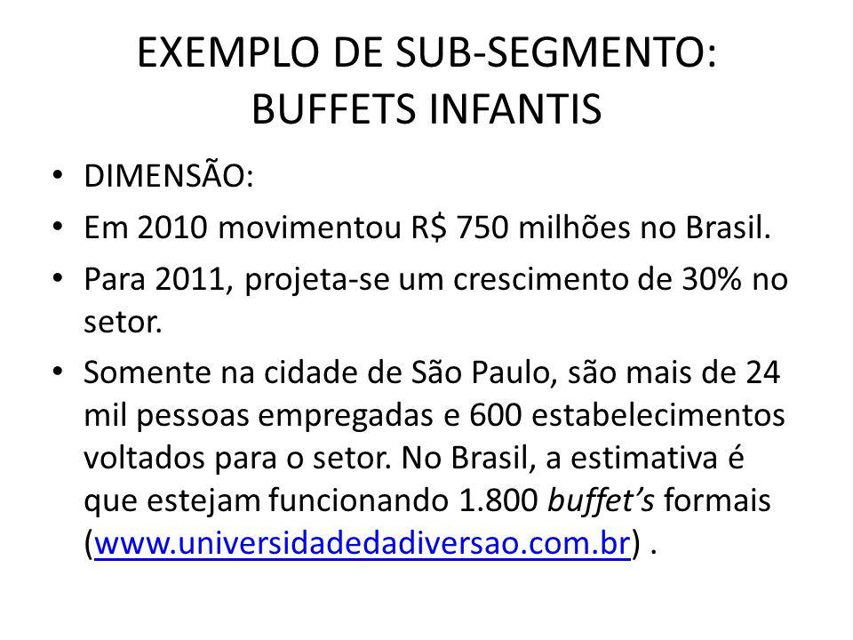 EXEMPLO DE SUB-SEGMENTO: BUFFETS INFANTIS DIMENSÃO: Em 2010 movimentou R$ 750 milhões no Brasil. Para 2011, projeta-se um crescimento de 30% no setor.