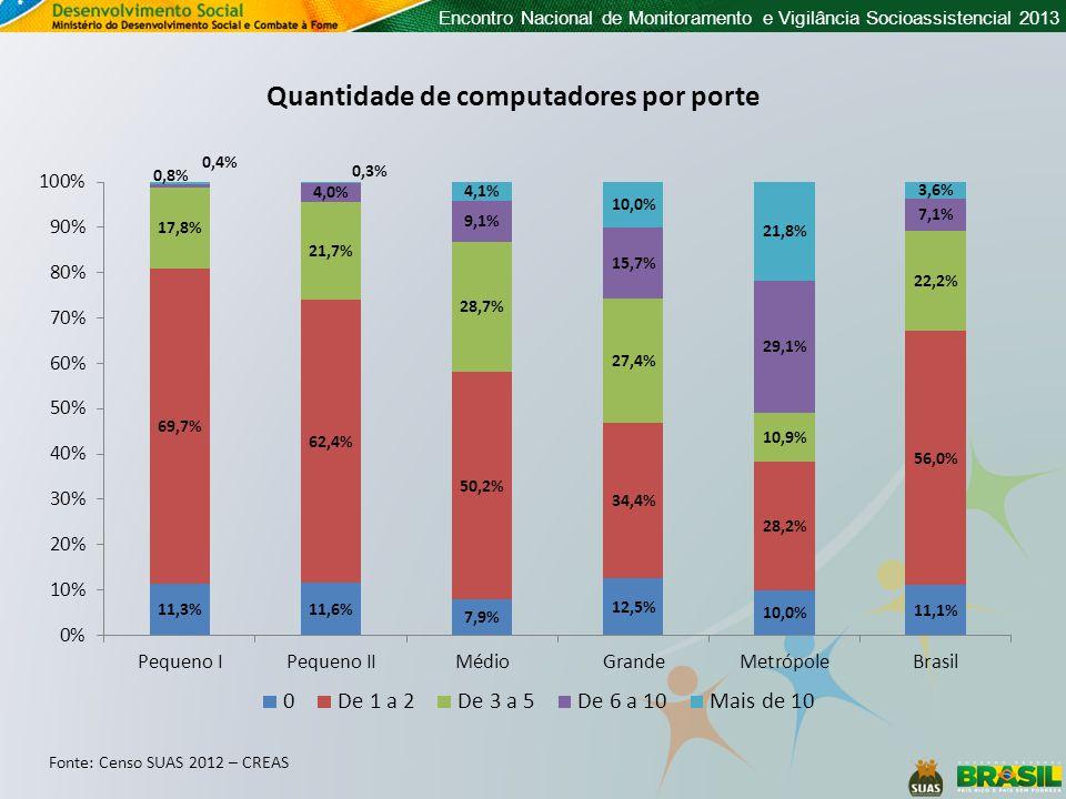 Encontro Nacional de Monitoramento e Vigilância Socioassistencial 2013 Quantidade de computadores por porte Fonte: Censo SUAS 2012 – CREAS