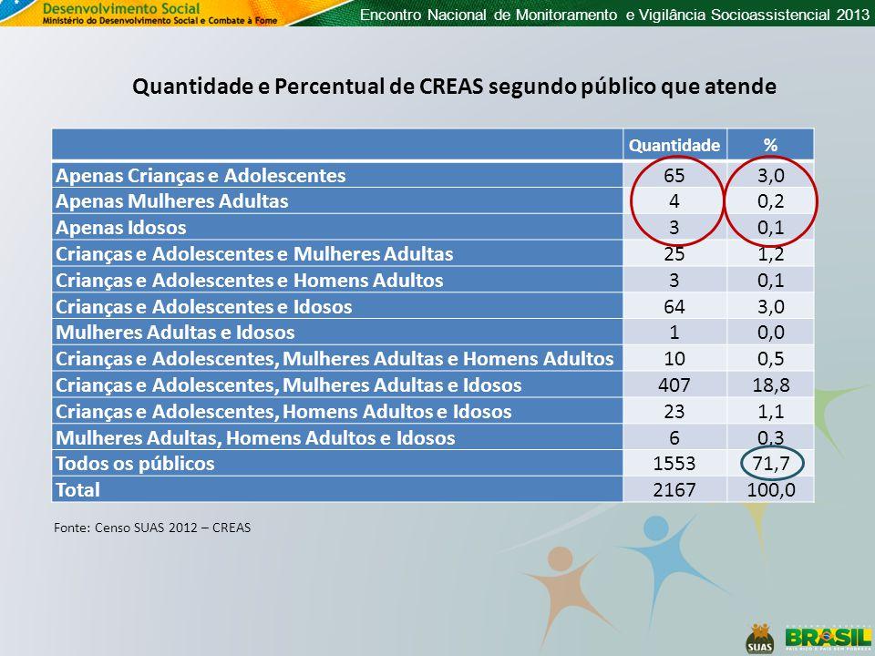 Encontro Nacional de Monitoramento e Vigilância Socioassistencial 2013 Quantidade% Apenas Crianças e Adolescentes653,0 Apenas Mulheres Adultas40,2 Apenas Idosos30,1 Crianças e Adolescentes e Mulheres Adultas251,2 Crianças e Adolescentes e Homens Adultos30,1 Crianças e Adolescentes e Idosos643,0 Mulheres Adultas e Idosos10,0 Crianças e Adolescentes, Mulheres Adultas e Homens Adultos100,5 Crianças e Adolescentes, Mulheres Adultas e Idosos40718,8 Crianças e Adolescentes, Homens Adultos e Idosos231,1 Mulheres Adultas, Homens Adultos e Idosos60,3 Todos os públicos155371,7 Total2167100,0 Quantidade e Percentual de CREAS segundo público que atende Fonte: Censo SUAS 2012 – CREAS