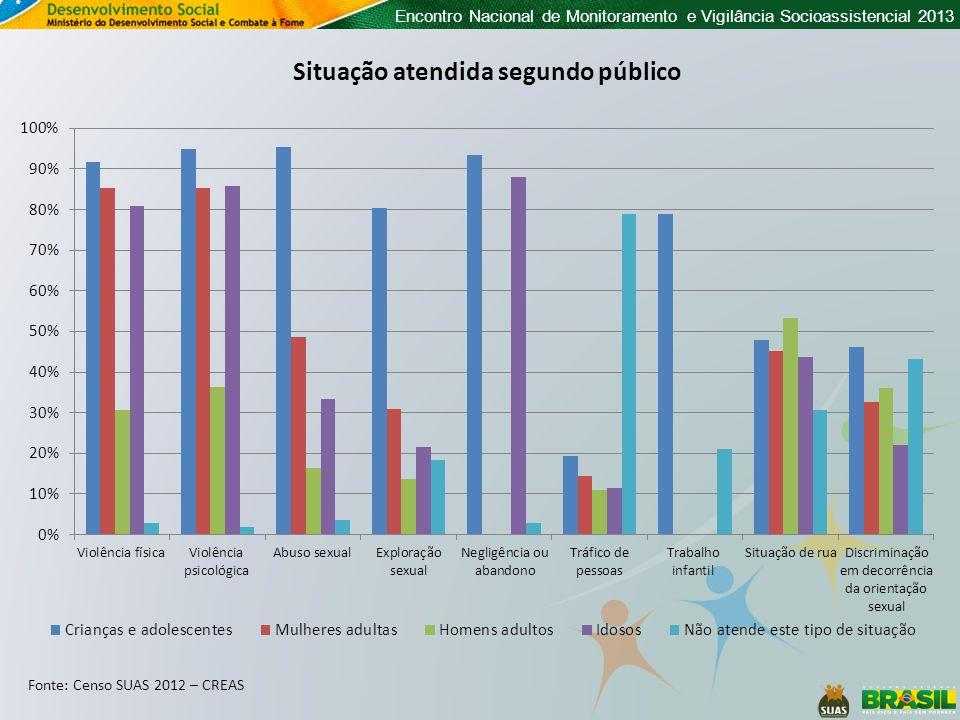 Encontro Nacional de Monitoramento e Vigilância Socioassistencial 2013 Situação atendida segundo público Fonte: Censo SUAS 2012 – CREAS