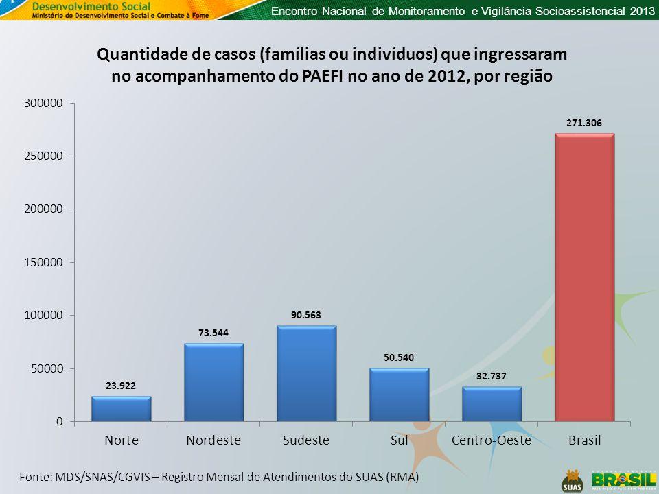 Encontro Nacional de Monitoramento e Vigilância Socioassistencial 2013 Quantidade de casos (famílias ou indivíduos) que ingressaram no acompanhamento do PAEFI no ano de 2012, por região Fonte: MDS/SNAS/CGVIS – Registro Mensal de Atendimentos do SUAS (RMA)