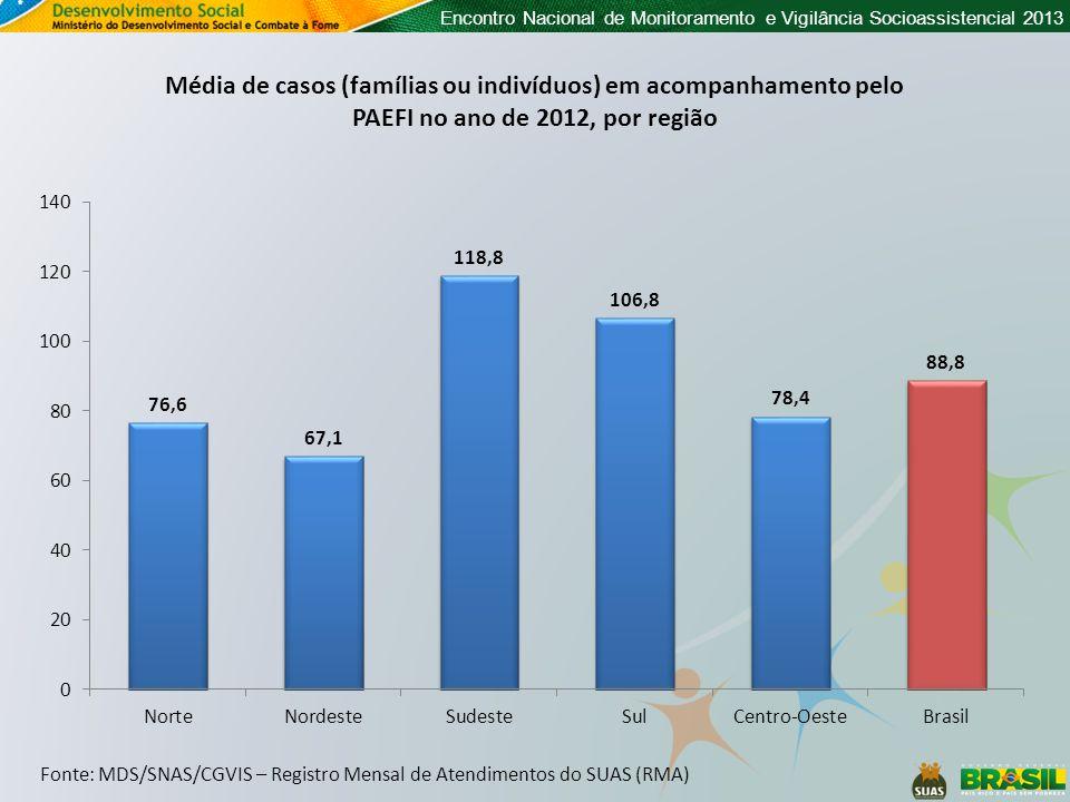 Encontro Nacional de Monitoramento e Vigilância Socioassistencial 2013 Média de casos (famílias ou indivíduos) em acompanhamento pelo PAEFI no ano de 2012, por região Fonte: MDS/SNAS/CGVIS – Registro Mensal de Atendimentos do SUAS (RMA)