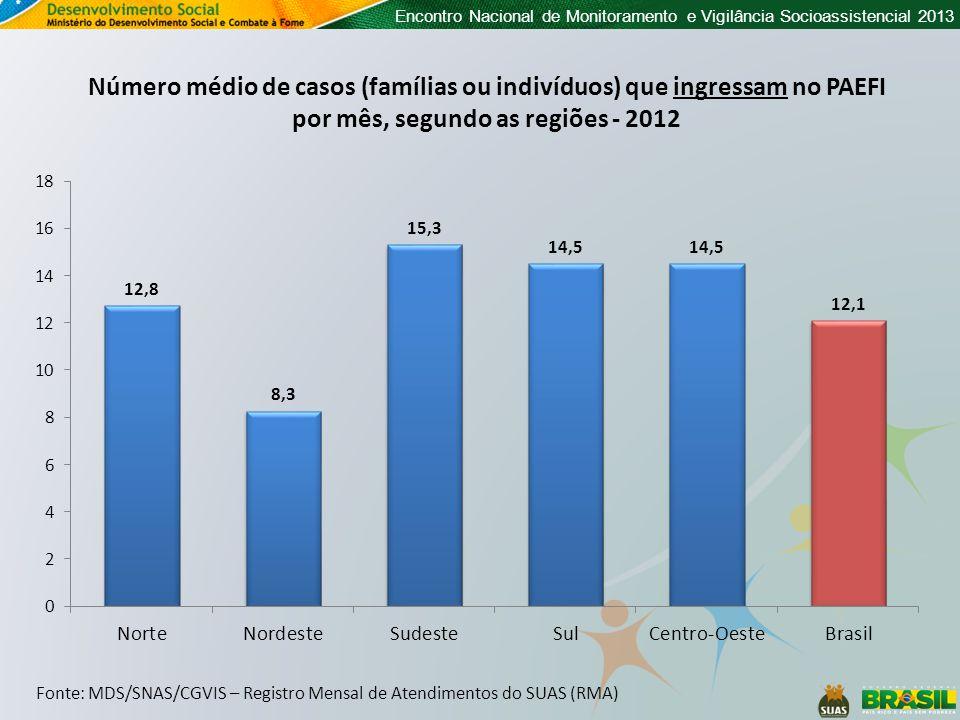 Encontro Nacional de Monitoramento e Vigilância Socioassistencial 2013 Fonte: MDS/SNAS/CGVIS – Registro Mensal de Atendimentos do SUAS (RMA) Número médio de casos (famílias ou indivíduos) que ingressam no PAEFI por mês, segundo as regiões - 2012