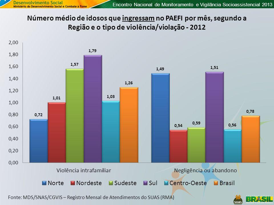 Encontro Nacional de Monitoramento e Vigilância Socioassistencial 2013 Fonte: MDS/SNAS/CGVIS – Registro Mensal de Atendimentos do SUAS (RMA) Número médio de idosos que ingressam no PAEFI por mês, segundo a Região e o tipo de violência/violação - 2012