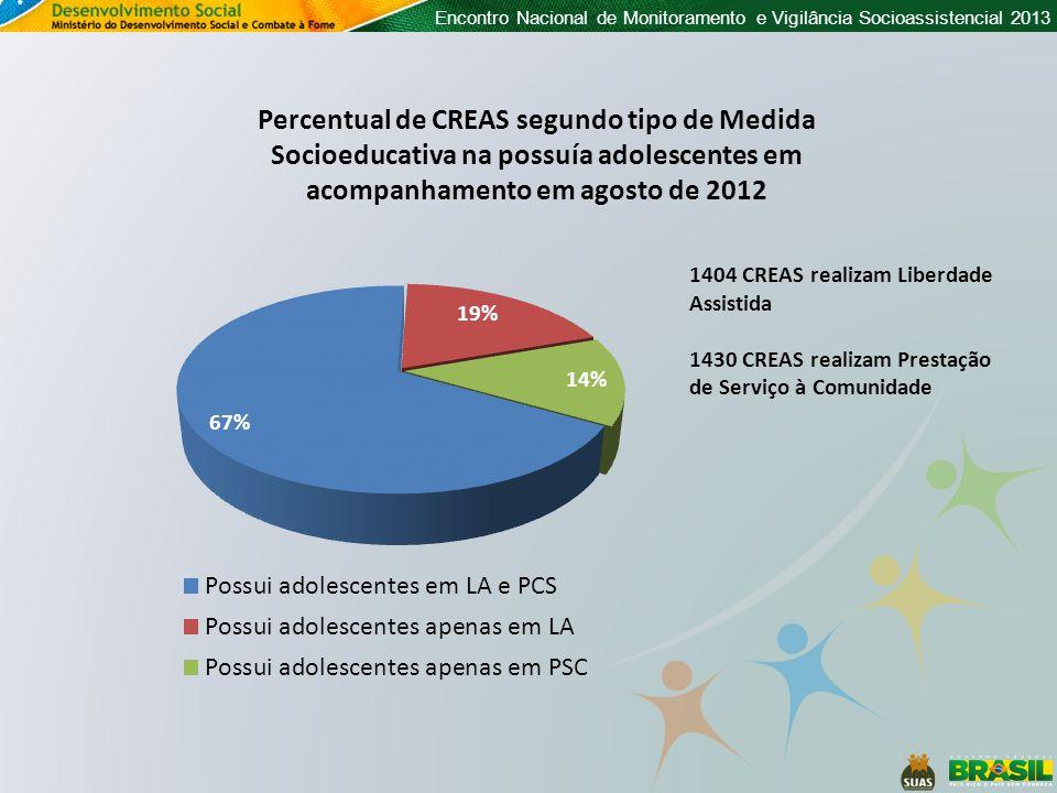 Encontro Nacional de Monitoramento e Vigilância Socioassistencial 2013 Percentual de CREAS segundo tipo de Medida Socioeducativa na possuía adolescentes em acompanhamento em agosto de 2012 1404 CREAS realizam Liberdade Assistida 1430 CREAS realizam Prestação de Serviço à Comunidade