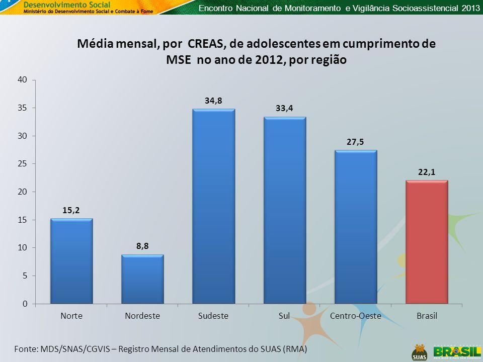 Encontro Nacional de Monitoramento e Vigilância Socioassistencial 2013 Fonte: MDS/SNAS/CGVIS – Registro Mensal de Atendimentos do SUAS (RMA) Média mensal, por CREAS, de adolescentes em cumprimento de MSE no ano de 2012, por região