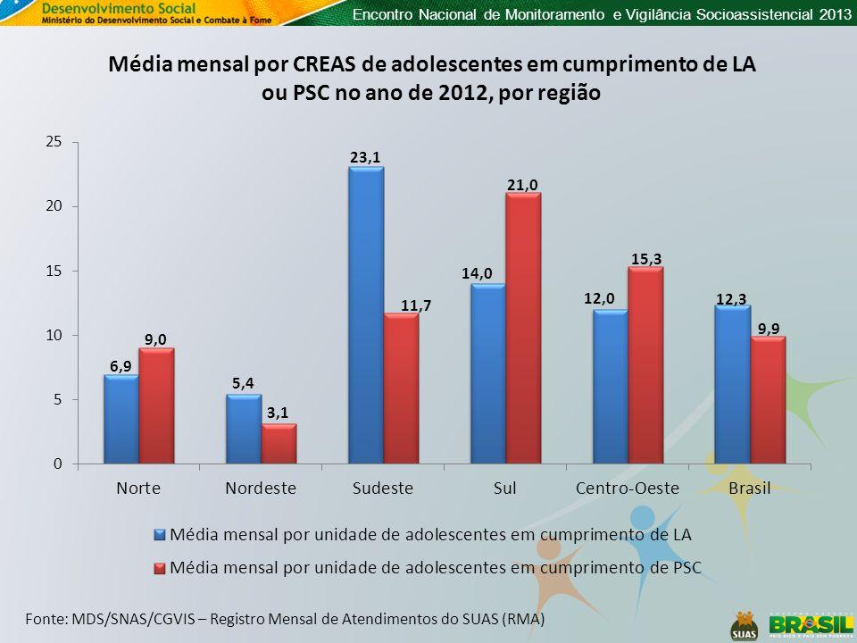 Encontro Nacional de Monitoramento e Vigilância Socioassistencial 2013 Média mensal por CREAS de adolescentes em cumprimento de LA ou PSC no ano de 2012, por região Fonte: MDS/SNAS/CGVIS – Registro Mensal de Atendimentos do SUAS (RMA)