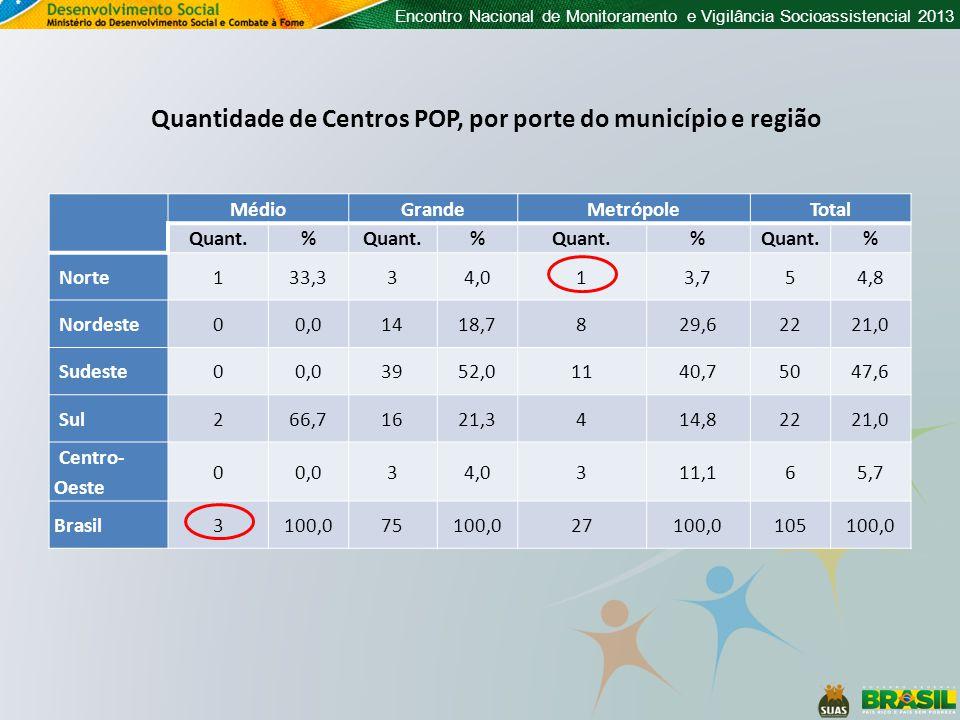 Encontro Nacional de Monitoramento e Vigilância Socioassistencial 2013 MédioGrandeMetrópoleTotal Quant.% % % % Norte133,334,013,754,8 Nordeste00,01418,7829,62221,0 Sudeste00,03952,01140,75047,6 Sul266,71621,3414,82221,0 Centro- Oeste 00,034,0311,165,7 Brasil3100,075100,027100,0105100,0 Quantidade de Centros POP, por porte do município e região