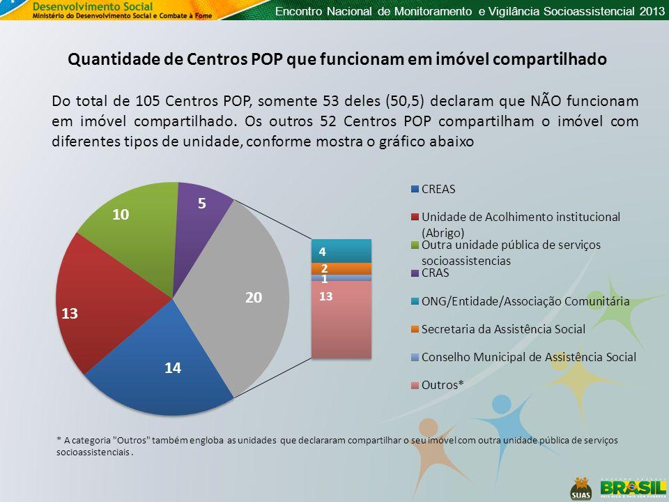 Encontro Nacional de Monitoramento e Vigilância Socioassistencial 2013 Quantidade de Centros POP que funcionam em imóvel compartilhado Do total de 105 Centros POP, somente 53 deles (50,5) declaram que NÃO funcionam em imóvel compartilhado.