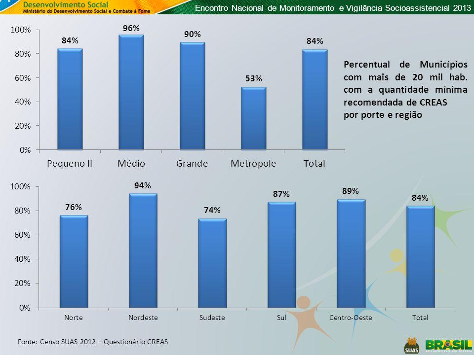 Encontro Nacional de Monitoramento e Vigilância Socioassistencial 2013 Percentual de Municípios com mais de 20 mil hab.