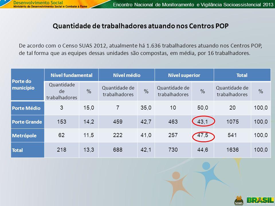 Encontro Nacional de Monitoramento e Vigilância Socioassistencial 2013 De acordo com o Censo SUAS 2012, atualmente há 1.636 trabalhadores atuando nos Centros POP, de tal forma que as equipes dessas unidades são compostas, em média, por 16 trabalhadores.