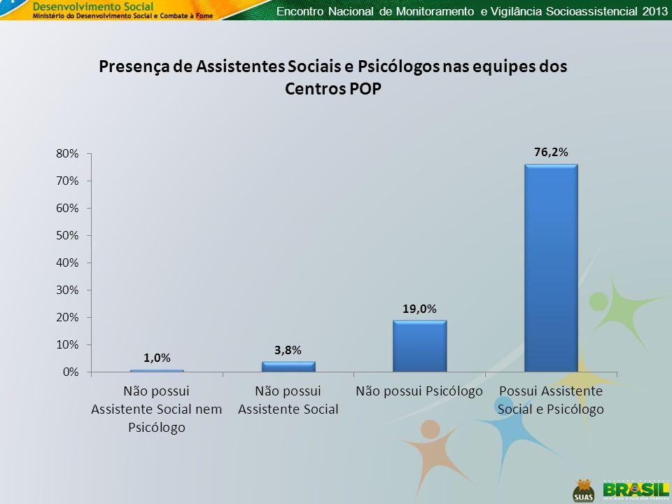 Encontro Nacional de Monitoramento e Vigilância Socioassistencial 2013 Presença de Assistentes Sociais e Psicólogos nas equipes dos Centros POP