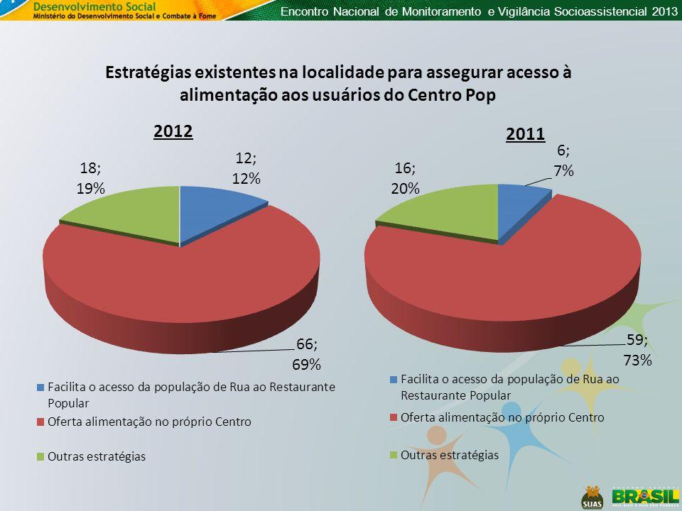 Encontro Nacional de Monitoramento e Vigilância Socioassistencial 2013 Estratégias existentes na localidade para assegurar acesso à alimentação aos usuários do Centro Pop 2012 2011