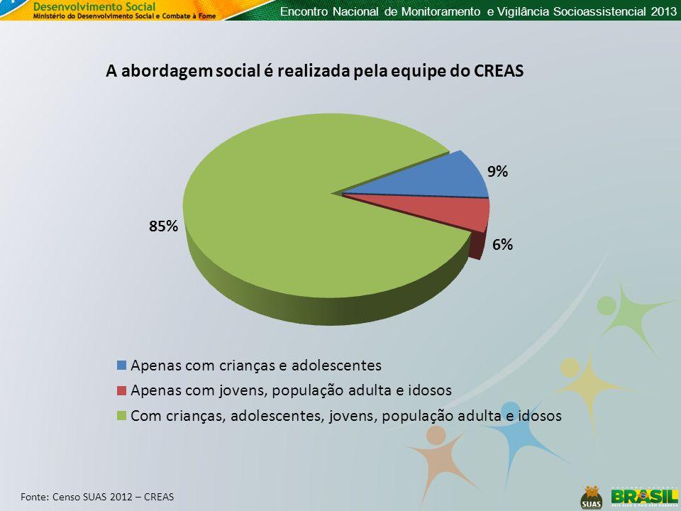 Encontro Nacional de Monitoramento e Vigilância Socioassistencial 2013 A abordagem social é realizada pela equipe do CREAS Fonte: Censo SUAS 2012 – CREAS