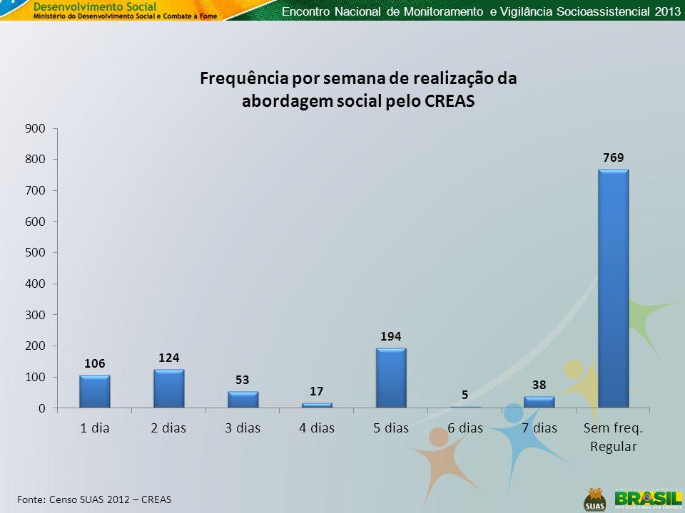 Encontro Nacional de Monitoramento e Vigilância Socioassistencial 2013 Frequência por semana de realização da abordagem social pelo CREAS Fonte: Censo SUAS 2012 – CREAS